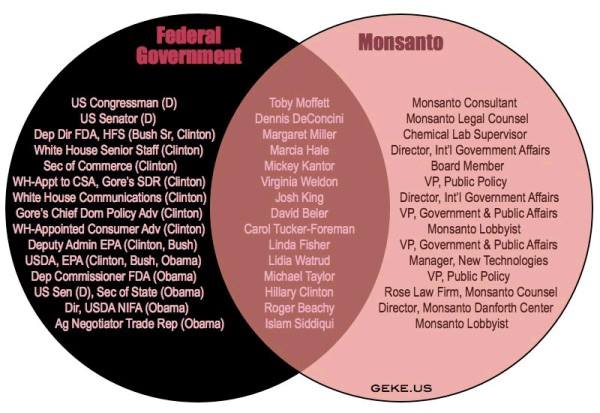 Extensive List of Politicians Paid Off By Monsanto