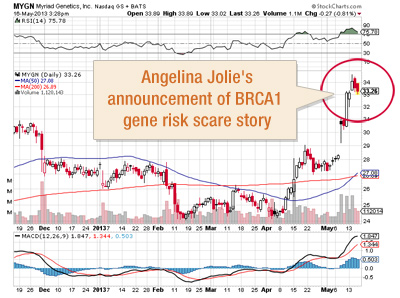 StockCharts-Myriad-Genetics-Angelina-Jolie-Spike