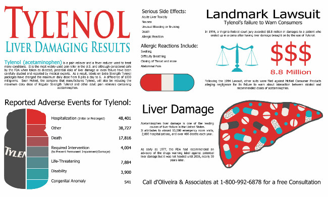 tylenol-lawyer-acetaminophen-liver-damage-tylenol-side-effects-infographic