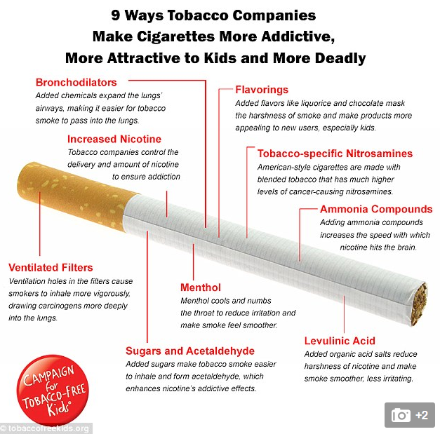 Why Smoking is MORE Deadly and Addictive Than It Was 50 Years Ago? Tactics Tobacco Companies Now Use to Make Sure You are Hooked