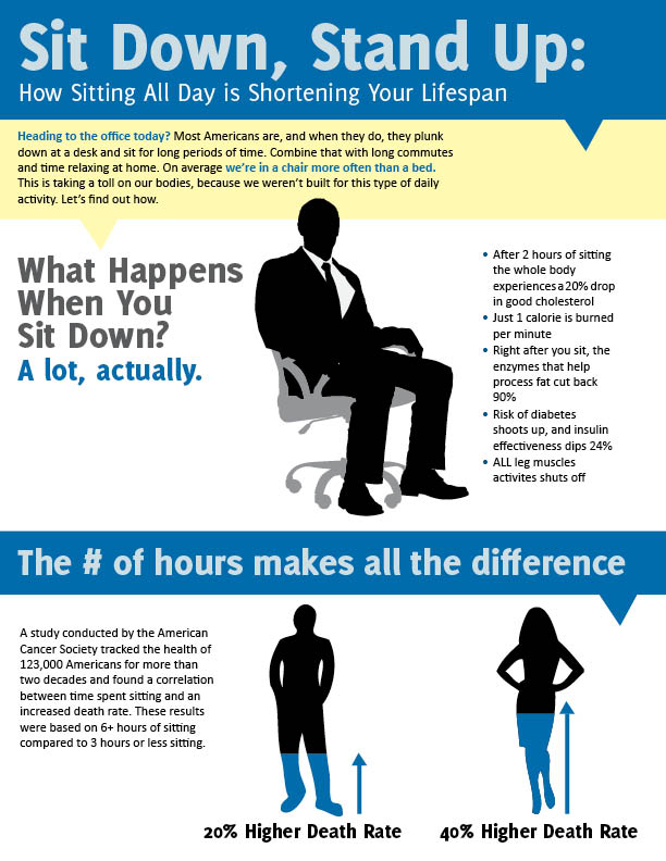 How Sitting All Day Is Damaging Your Body Worldtruth Tv