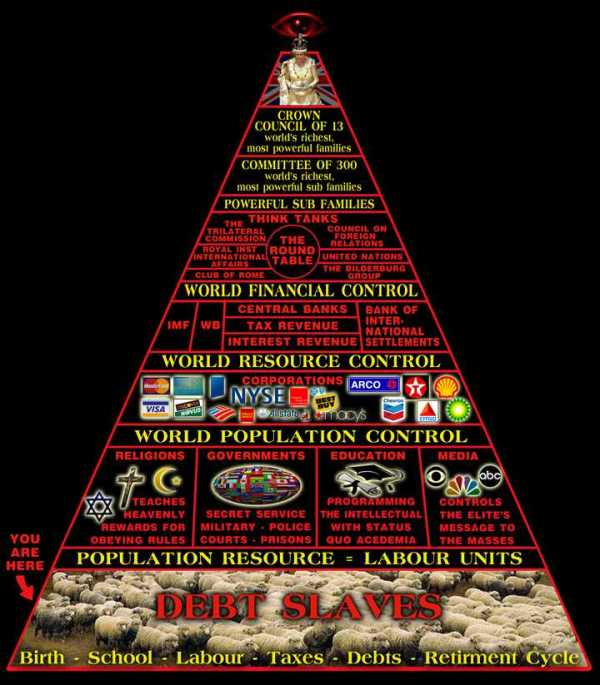 "Top 10 Things You Shouldn't Know About The Ubiquitous ""Illuminati"" Pyramidofpower"