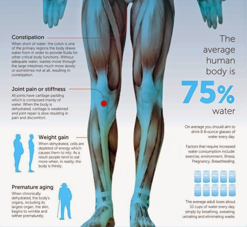 11 Reasons Dehydration Is Making You Sick And Fat (1)