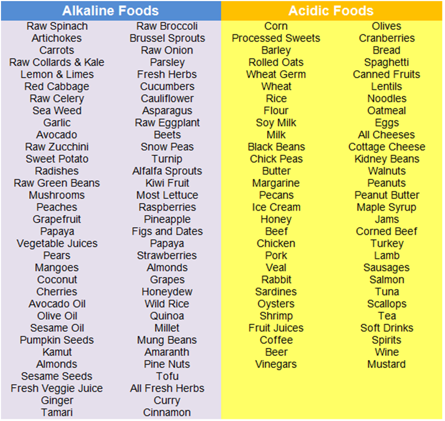 acid-and-alkaline-foods