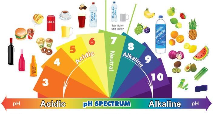 How An Alkaline Approach Can Successfully Treat Cancer