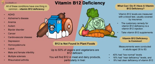 B12 Deficiency: A Silent Epidemic With Serious ... B12 Deficiency Symptoms