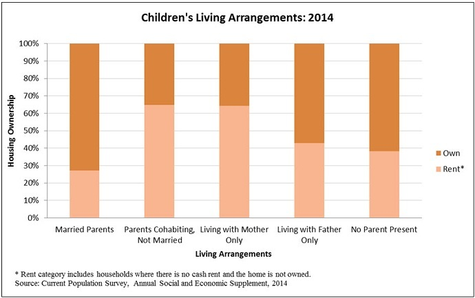 012815_children_living_arrangements_own_rent