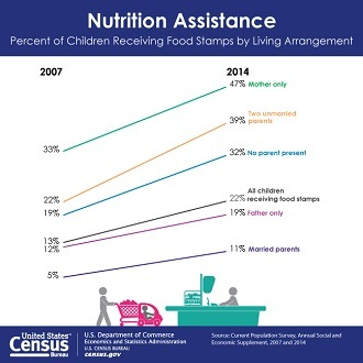 America's Families & Living Arrangements: Nutrition Assistance