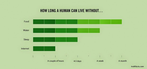 33 Graphs That Reveal Painfully True Facts About Everyday Life (1)
