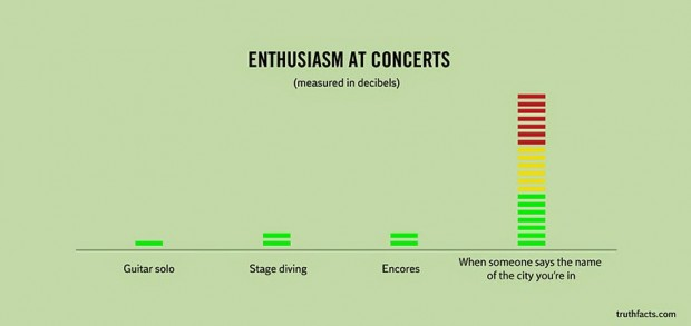 33 Graphs That Reveal Painfully True Facts About Everyday Life (23)