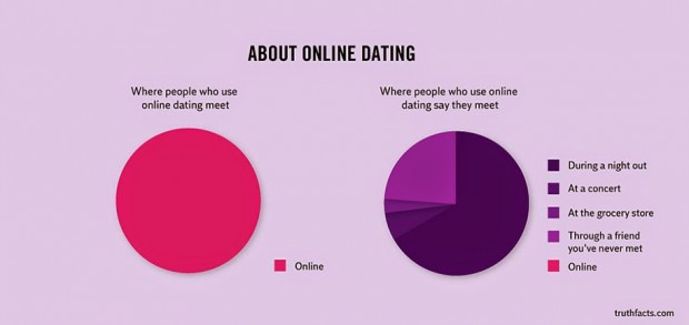 33 Graphs That Reveal Painfully True Facts About Everyday Life (26)