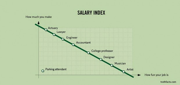 33 Graphs That Reveal Painfully True Facts About Everyday Life (27)