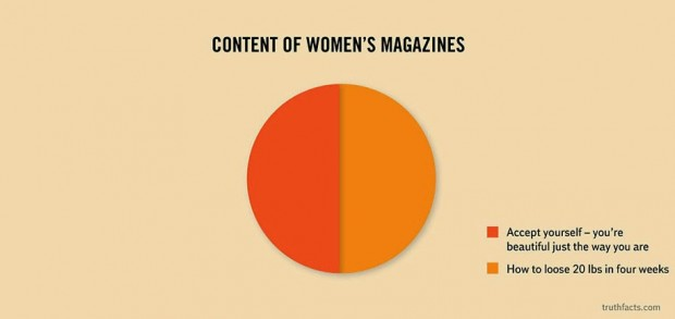 33 Graphs That Reveal Painfully True Facts About Everyday Life (5)