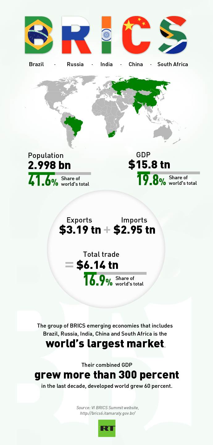 briefly describe the economy of the bric countries and identify reasons why the bric countries are g There was a time, not so long ago, when it seemed the rugged promise of the globe's economic frontier could be summed up with a simple acronym: bric.