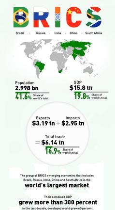 Russia Ratifies $100 Billion 'BRICS' New Development Bank