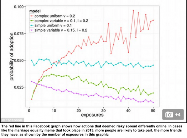 influence of facebook on marriage Impacts of social media on family relationships: home case study  young adults who have a strong facebook presence show more signs of other psychological .