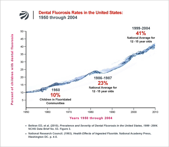 Dental-Fluorosis-in-the-United-States