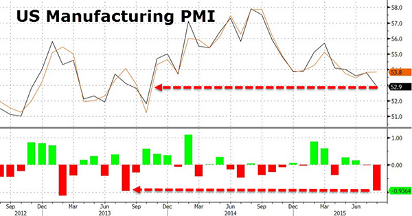 US Manufacturing Index Collapses To Lowest Point in Nearly 2 Years as Global Stocks Plummet