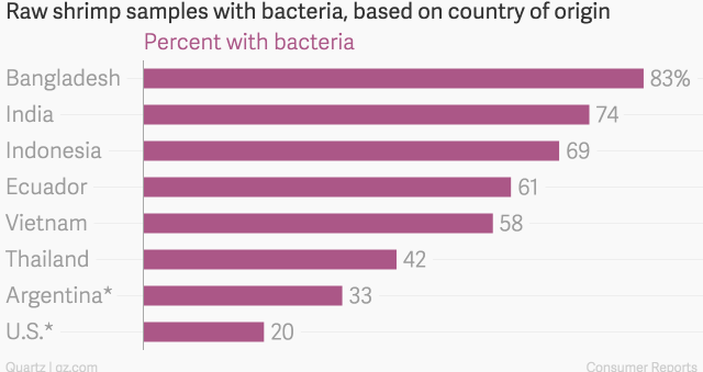 raw_shrimp_samples_with_bacteria_based_on_country_of_origin_percent_with_bacteria_chartbuilder