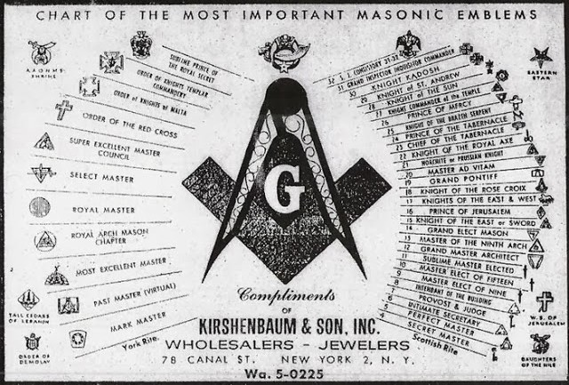 The Complete History of the Freemasonry and The Creation of the New World Order