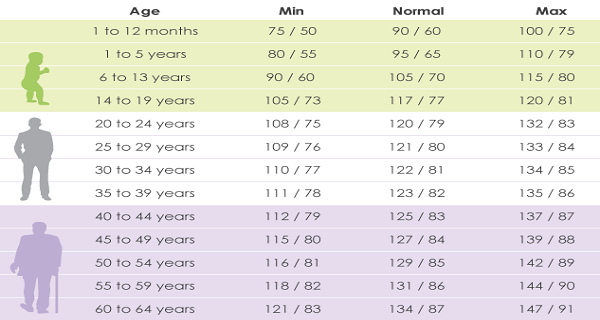 Your Blood Pressure Be According To Your Age