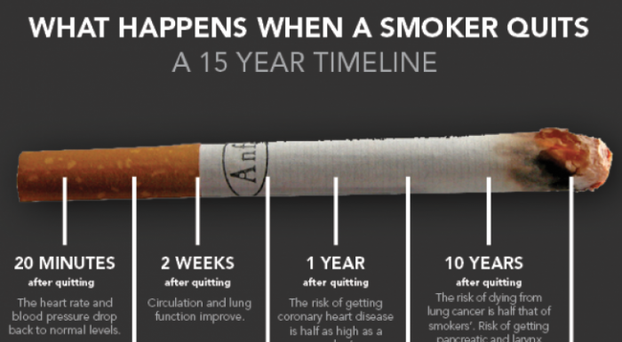 This Is What Happens After You Quit Smoking: A Timeline Of How Your Body Heals