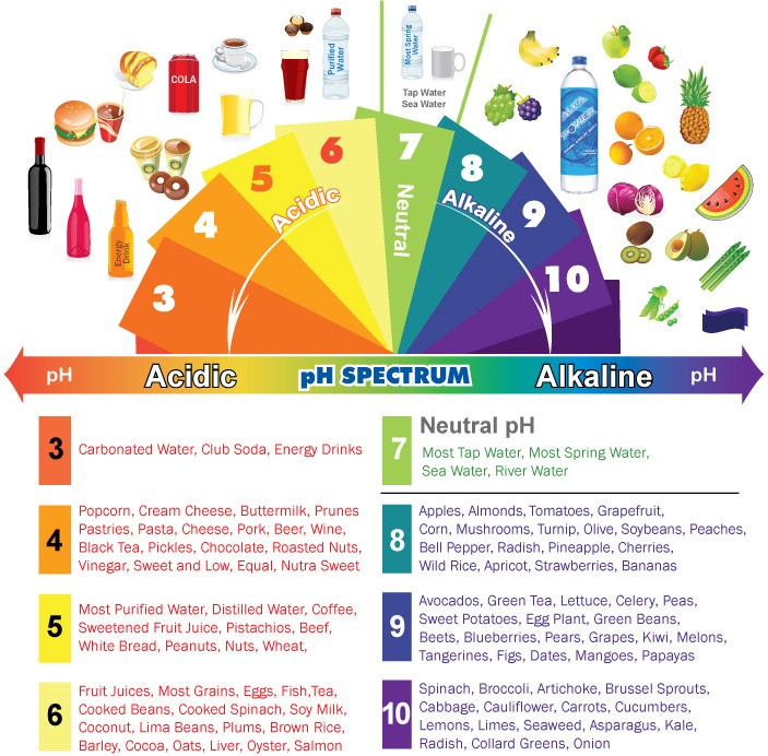 17 Signs Your Body is Too Acidic and 9 Ways to Quickly Alkalize It (1)