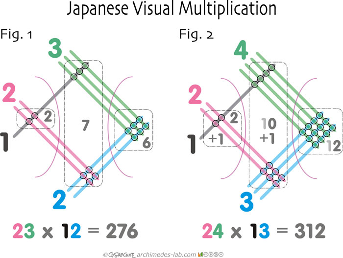 Drawing Lines For Multiplication : Check out the simple way japanese kids learn