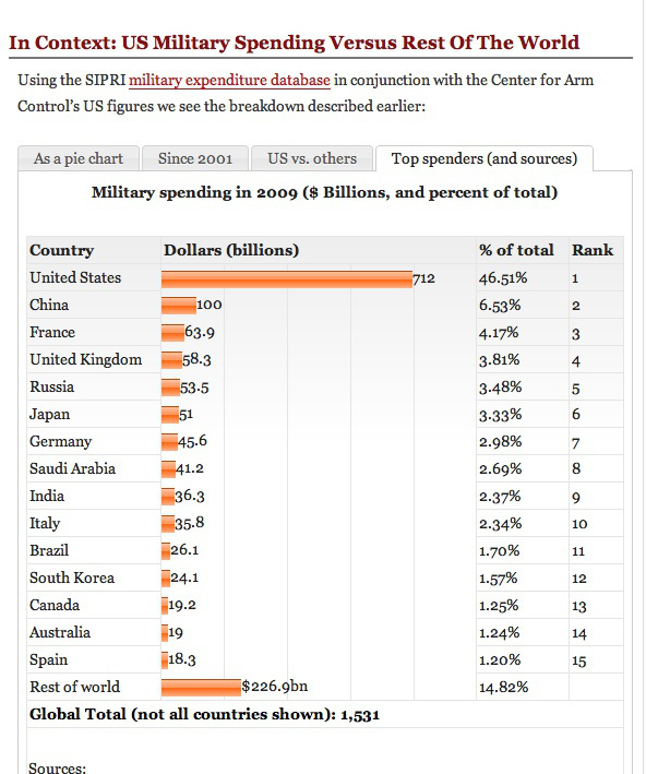 us-military-spending-vs-rest-of-world-from-sipri-from-globalissues-org