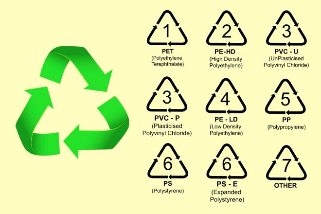 Do You Know What The Numbers Or Recycling Symbols Mean At