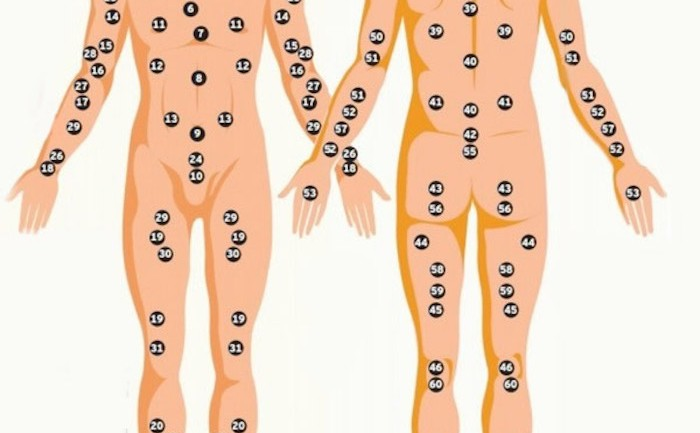 FIND OUT WHAT THE LOCATION OF YOUR MOLE MEANS?