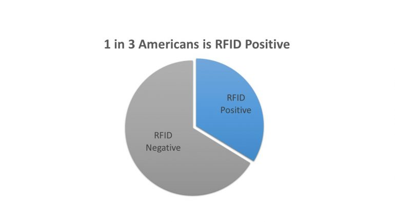 Analysis of Radio Frequency Identification (RFID) Chip Prevalence in 3 Discrete United States Populations