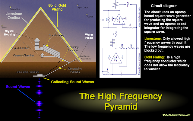 pyramid high frequency