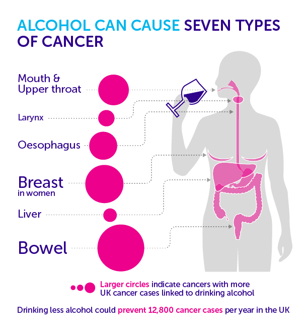 Can Excessive Drinking Cause Throat Cancer