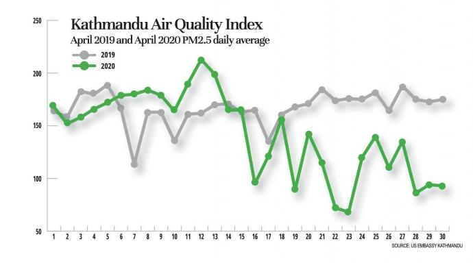 Air-quality-Index-of-Kathandu-during-the-lockdown-and-before-NT-1-min